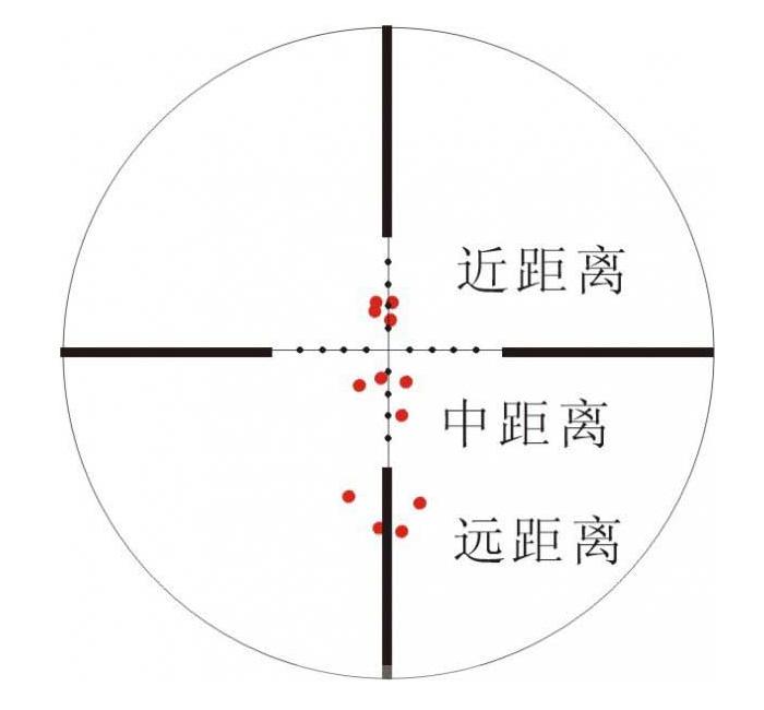 如何校正密位分划的瞄准镜